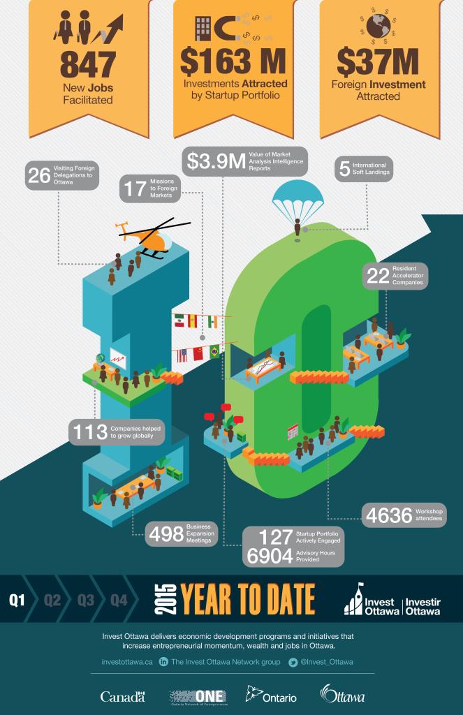IO_Infographic2015_Q1